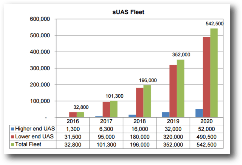 faa-suas-sales-forecast-market-review